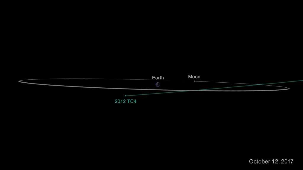 Trajectoire estimée du passage de l'astéroïde 2012 TC4 en octobre 2017. © Nasa