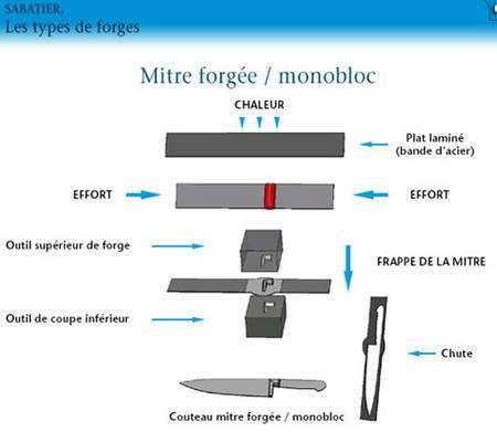 Mitre forgée monobloc © Sabatier
