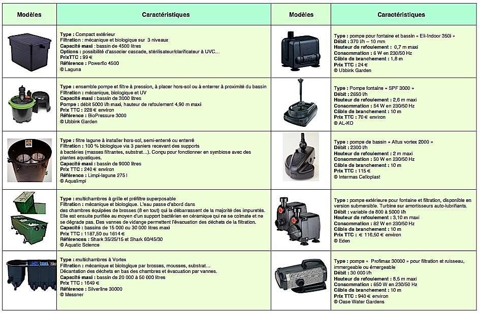 Différents types de pompes et filtres de bassin de jardin, avec leurs caractéristiques. © DR