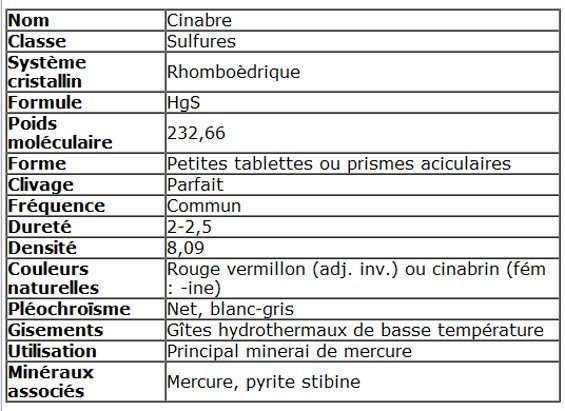 Les caractéristiques du cinabre. © DR