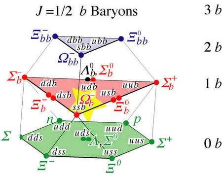 Une partie des baryons prédits par la QCD avec leurs contenus en quarks. Les baryons avec un et deux quarks b sont encore largement inconnus. Crédit : Fermilab