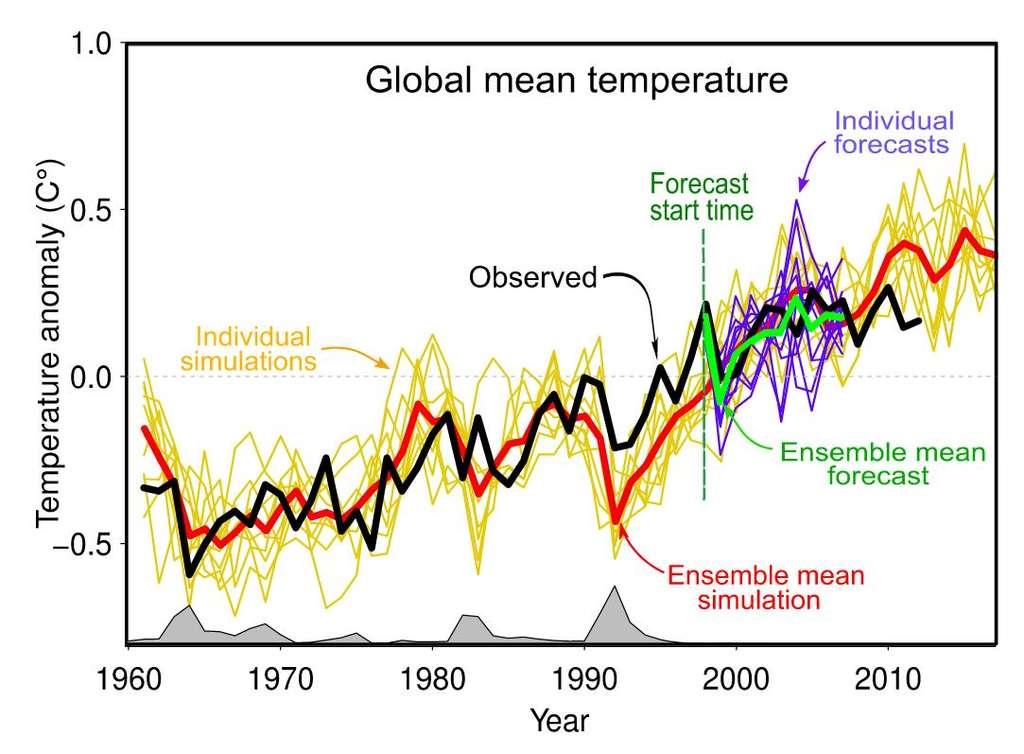 Évolution de l'anomalie de température, basée sur l'observation (ligne noire) ou sur des projections basées sur le scénario RCP4.5 (lignes jaunes). La courbe rouge indique la moyenne de l'ensemble des simulations. En violet, différentes prévisions individuelles sont représentées et la courbe verte donne leur moyenne. Les zones grises le long de l'axe indiquent la présence de forçages extérieurs associés aux volcans. © Giec, 2013