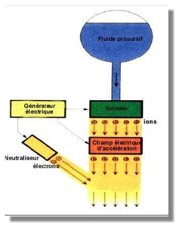 Schéma d'un moteur ionique