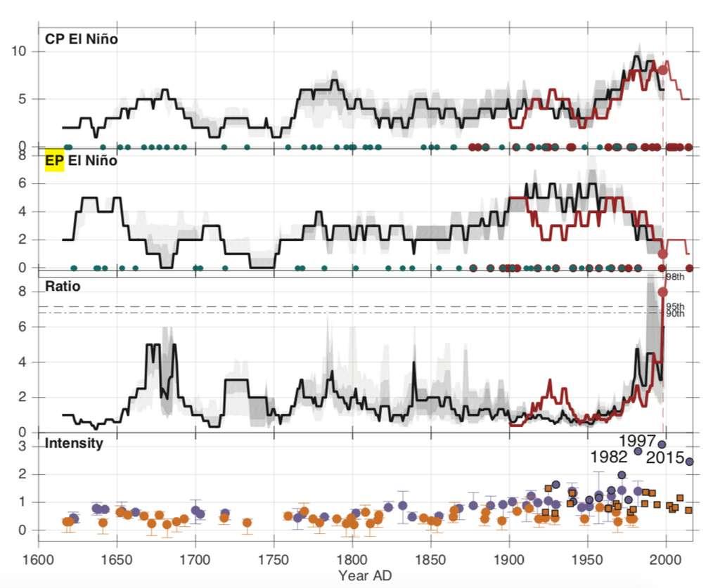Avec l'accélération du changement climatique, les phénomènes El Niño sont des plus en plus fréquents et intenses. a : zone Pacifique central (CP). b : zone Pacifique Est (EP). c : ratio CP/EP. d : amplitude des épisodes El Niño. © Mandy B. Freund et al., Nature Geoscience, 2019
