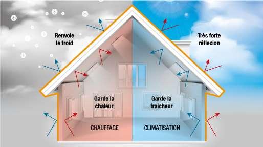 Été comme hiver, le pouvoir réfléchissant de la peinture Thermacote permet de conserver la fraîcheur ou la chaleur à l'intérieur de la maison. À la clé des économies d'énergie. © Adfields, Thermacote