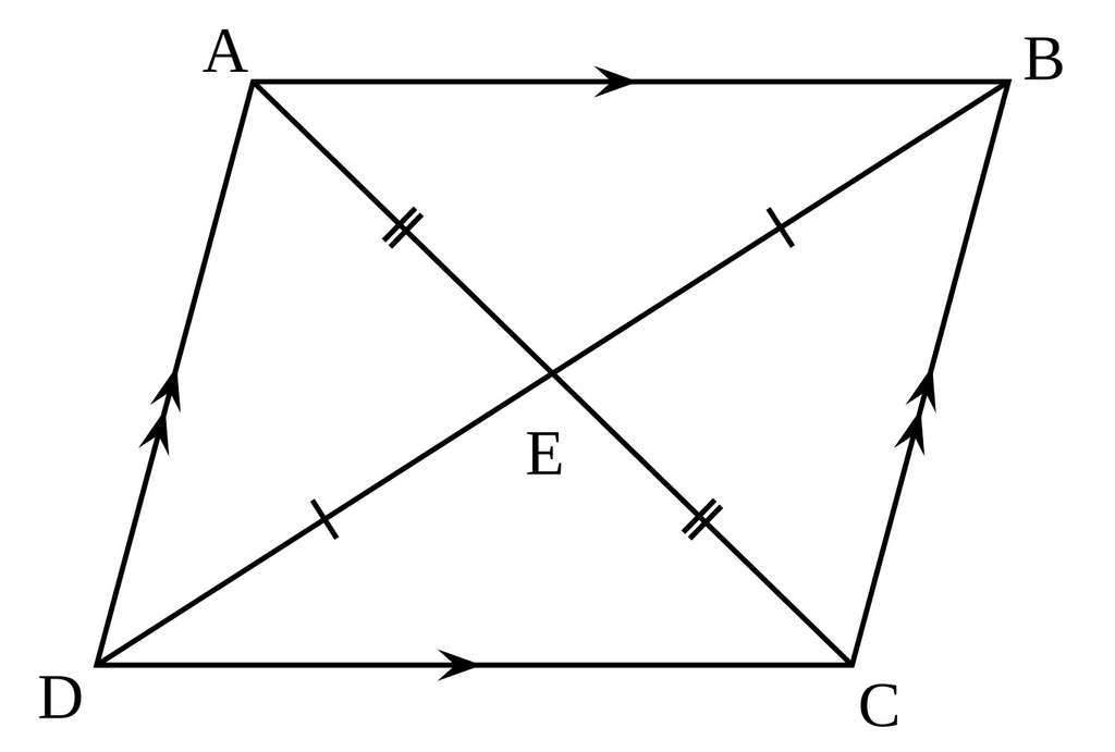 Dans un parallélogramme, les diagonales AC et BD se coupent en leur milieu E. © Limaner, Wikimedia Commons, DP