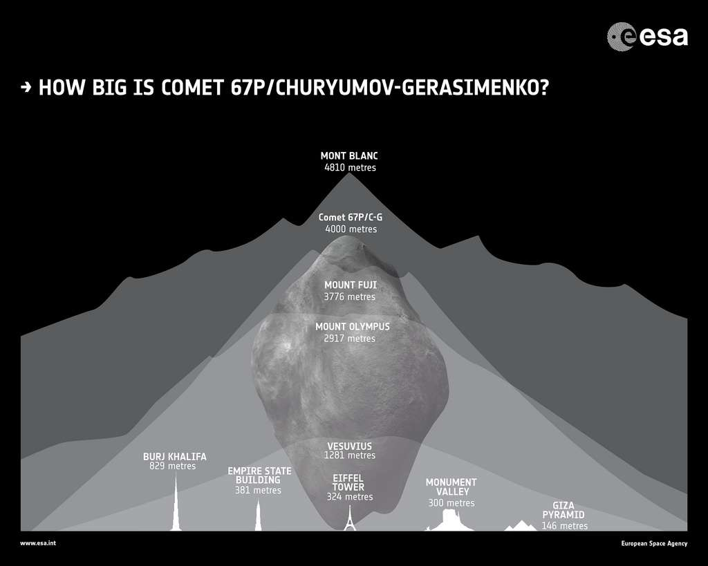 Comme on le constate sur cette illustration, si la comète 67P/Churyumov-Gerasimenko traquée par la sonde spatiale Rosetta était gentiment posée sur Terre, elle serait aussi élevée que le mont Fuji et rivaliserait avec le mont Blanc. En comparaison, la comète de Halley (courte période) mesure autour de 16 km et Hale-Bopp (longue période) entre 40 et 60 km. © Esa