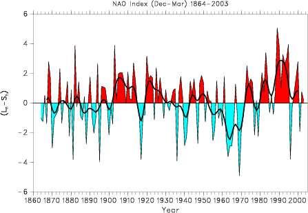 Indice de NAO (différence de pression atmosphérique entre Açores et Islande) de 1860 à 2003. © NCAR