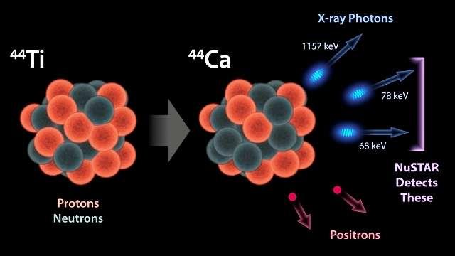 Le titane 44 est un isotope radioactif qui se désintègre en donnant du calcium 44. Il s'agit d'une manifestation de la radioactivité bêta, qui s'accompagne donc de l'émission de positrons lorsque les protons deviennent des neutrons. Ce faisant, ils changent de niveaux d'énergie quantique dans le noyau, ce qui provoque l'émission de photons dans le domaine des rayons X (X-ray photons) que peut détecter Nustar. © Nasa, JPL-Caltech, CXC, SAO