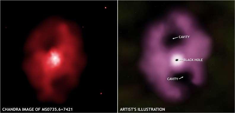 MS0735 Gargantua cosmique : plus puissante explosion jamais observée