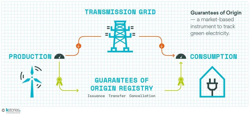 L'organisme Powernext délivre les certificats d'origine de l'énergie, qui permettent aux fournisseurs de distribuer une certaine quantité d'énergie verte aux consommateurs ayant souscrit à une offre « verte ». © Powernext