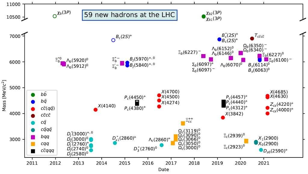 Tableau complet des nouveaux hadrons découverts au LHC, répartis en fonction de l'année de découverte et de la masse de la particule. Les couleurs et les formes correspondent au nombre de quarks des différents états. © LHCb Collaboration
