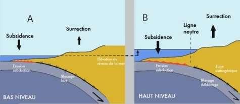 Là où la plaque océanique s'enfonce, une première zone, en rouge, subit une forte érosion, mais ça glisse. Plus loin, ça coince (ligne noire). Quand le niveau de la mer est bas (à gauche), cette zone de blocage reste proche de la côte car la faible pression au fond ne pousse pas l'eau très loin. Si la profondeur est plus grande, la pression, plus forte, envoie l'eau plus profondément dans le sous-sol. La zone de blocage se situe alors sous les terres émergées… Les séismes, qui surviennent lors de déblocages brutaux, sont plus nombreux et plus violents. Crédit : Bourgois et al. JGR 2007.