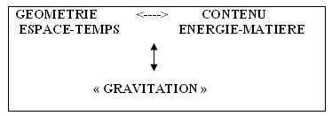 La géométrie de l'espace-temps est totalement caractérisée par son contenu en Énergie-Matière. © DR