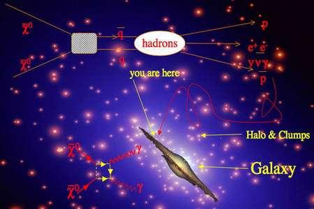 Des paires de neutralinos en s'annihilant peuvent donner des paires de quark-antiquark donnant lieu à la formation de hadrons et de positrons dans la Galaxie. Les paires de neutralinos peuvent aussi donner lieu par annihilation à deux photons gamma, comme indiqué en bas à gauche. © INFN