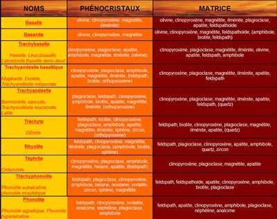 Classification des roches volcaniques. © BRGM