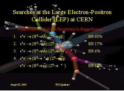 On voit ici des produits possibles de la collision d'électrons et de positrons, par ex en particule de Higgs (Ho) se désintégrant en quarks « beau » (b). © CERN