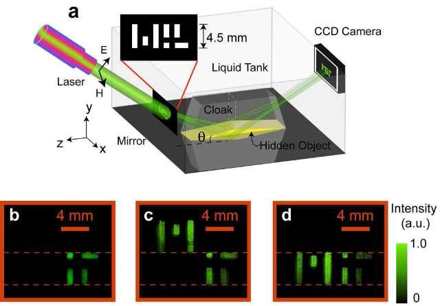 Le schéma du dispositif d'un des groupes de chercheurs. De la lumière laser polarisée passe à travers un bloc de plastique pour former les lettres du MIT. Dans le cas b) elle tombe sur le miroir sur laquelle se trouve un coin en acier sans dispositif d'invisibilité formé de deux prismes de calcite. L'image réfléchie, enregistrée par une caméra CCD, montre qu'une des lettres est absente. Dans le cas c) une plaque réfléchissante sur le coin est détectable car elle déplace une des lettres. En d), le dispositif rétablit une propagation de la lumière comme si on était en présence d'un miroir plan. Le coin en acier apparaît invisible dans cette situation très particulière. © Baile Zhang, Yuan Luo, Xiaogang Liu, George Barbastathi