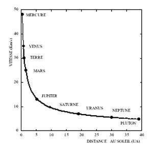 Vitesse des différentes planètes du Système solaire en fonction de leur distance au Soleil. Cette vitesse décroît avec la distance, c'est la « décroissance képlérienne ». © DR