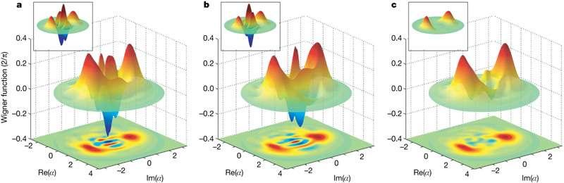 Les oscillations de la fonctions de Wigner disparaissent rapidement dans l'expérience réalisée. © Nature