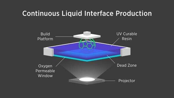 De la lumière ultraviolette est projetée (Projector) à travers une fenêtre transparente et perméable à l'oxygène (Oxygen Permeable Windows) dans un réservoir de résine liquide photosensible (UV Curable Resin). L'image créée par cette lumière dessine la forme à solidifier. La plateforme de construction (Build Platform) soulève l'objet de manière continue. En contrôlant le flux d'oxygène à travers la fenêtre, Clip crée une « zone morte » (Dead Zone), une fine couche de résine non durcie, entre la fenêtre et l'objet. L'ensemble du processus est piloté par un logiciel sophistiqué qui contrôle les variables. © Carbon3D