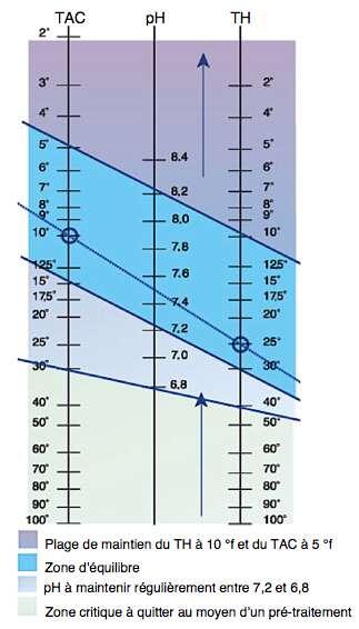 Vos mesures effectuées, repérez-les sur le diagramme et reliez-les par une ligne pour déterminer le pH de l'eau du spa. À chaque fois que vous réglez un paramètre, les autres bougent. Le but n'est donc pas de chercher à reproduire exactement les données de la balance de Taylor mais à s'en approcher pour trouver le meilleur équilibre possible. On constate ici qu'avec une alcalinité de 10 °f (100 ppm) et une dureté de 25 °f (250 ppm), le pH idéal est de 7,5 : soit dans la plage de neutralité. © D'après mareva.fr