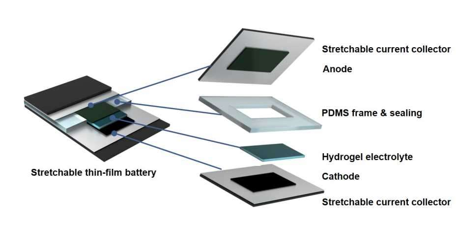 La batterie est composée comme un sandwich à partir d'une variété de différents matériaux flexibles © ETH Zurich