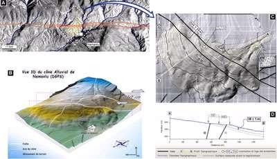 Cliquez pour agrandir la photo. Figure 16 – Différents documents illustrant un exemple d'étude de tectonique active permettant de cartographier la zone de déformation (les failles qui sont le lieu d'initiation et propagation des séismes) et de quantifier le déplacement sur ces failles (décalage et vitesse). En haut à gauche, image SPOT permettant d'observer une zone de failles décrochantes (horizontalement au milieu de l'image). Le mouvement sur cette zone décale latéralement un cône alluvial et le réseau hydrographique (talwegs) qui l'affecte. Le déplacement horizontal, de l'ordre de 330 mètres, est clairement visible sur le MNT (Modèle Numérique de terrain) qui est la représentation en 3 dimensions de la topographie, que l'on peut représenter, soit en relief (en bas à gauche), soit en carte topographique (en haut à droite)(La localisation de ce MNT est représentée par le carré en tiretés blancs sur l'image SPOT). Sur cette carte les courbes de niveau représentent les variations de topographie ; l'équidistance (altitude relative entre deux courbes) entre les courbes est de dix mètres. Le document en bas à droite est une coupe topographique déduite du MNT, qui permet d'illustrer le décalage vertical sur la zone de failles qui est de l'ordre 38 mètres. L'âge moyen de la surface du cône déterminé grâce à des dations géochronologiques est de l'ordre de 70.000 ans (cf. chiffres dans les rectangles de la carte en haut à droite) permet de déterminer une vitesse de déplacement horizontal d'environ 5 millimètres par an (Etude en cours, E. Shabanian, CEREGE, 2007).