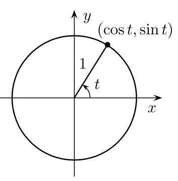 En trigonométrie, les coordonnées d'un point M situé sur un cercle de rayon 1 — le cercle trigonométrique — sont les suivantes : abscisse = cos t et ordonnée = sin t. © Gustavb, Wikipedia, CC by-SA 3.0