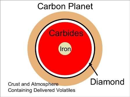 Les carbures (carbides en anglais) sont des composés chimiques du carbone avec un second élément chimique autre que l'oxygène. De véritables planètes de carbures, encore appelées planète de carbone, devraient exister, en particulier dans les environnements liés aux naines blanches. Sur le schéma ci-dessus, on voit une coupe de l'une de ces planètes. Un noyau en fer (iron) devrait se retrouver entouré d'un manteau de carbures sur lequel flotterait une croûte de diamant enrobée de composés carbonés avec une atmosphère elle aussi riche en carbone. © Marc Kuchner