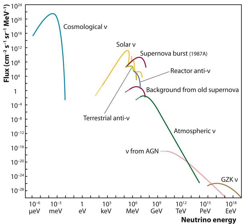 Les courbes des flux de neutrinos de différentes énergies. Les neutrinos cosmologiques (cosmological ν) sont très abondants, comme on le voit à gauche, mais uniquement à très basses énergies. En pratique, ils sont inobservables. Entre 1 keV et 1 MeV, le flux est dominé par les neutrinos solaires, mais de 1 GeV à 1 TeV, on ne voit vraiment que des neutrinos atmosphériques peu intéressants pour l'astrophysique. © Aspera