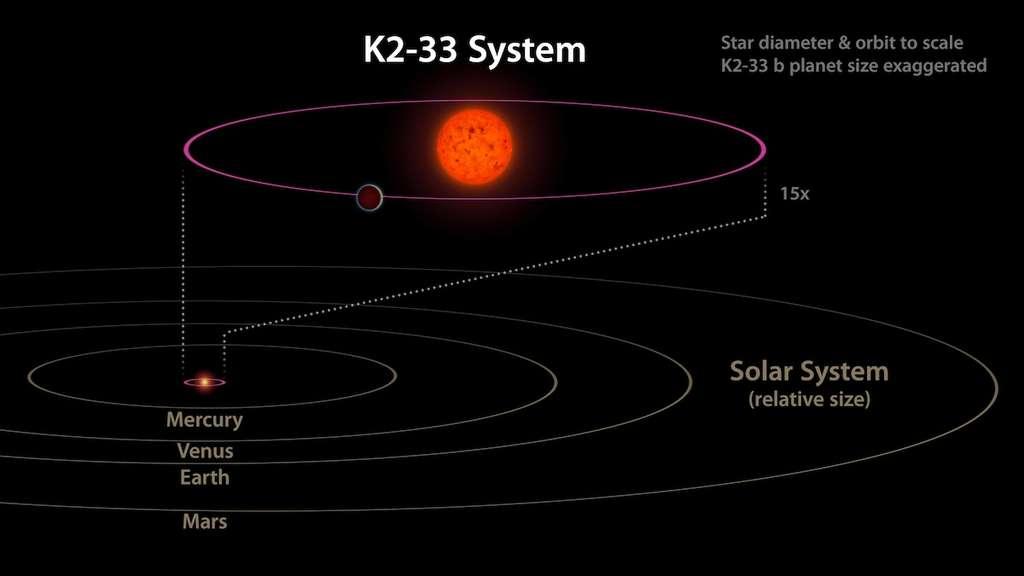 Comparaison de l'orbite de K2-33b, en rose, avec ceux des planètes du Système solaire interne. © Nasa, JPL-Caltech