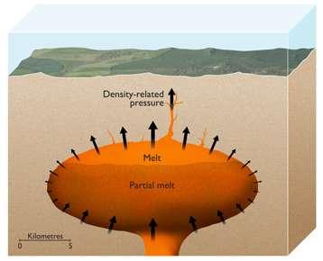 Cette vue d'artiste décrit la chambre magmatique d'un supervolcan. La pression résultant des différences de densité entre la roche solide et le magma liquide (density-related pressure) est suffisante pour fissurer la croûte terrestre (couleur saumon) dans laquelle pénètre le magma (melt). © Nigel Hawtin, ESRF