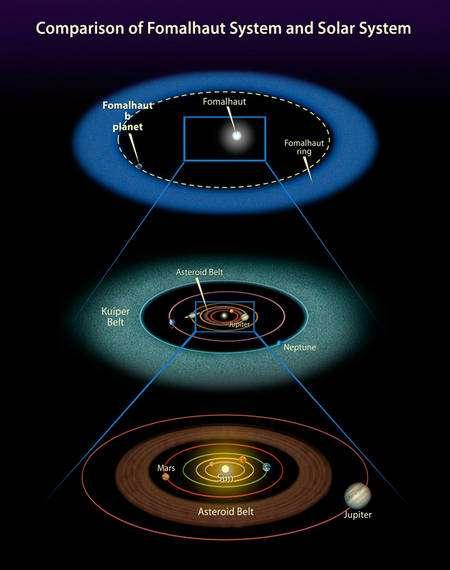 Cliquez pour agrandir. Une comparaison entre le système de Fomalhaut et le notre. Crédit : NASA, ESA, and A. Feild (STScI)