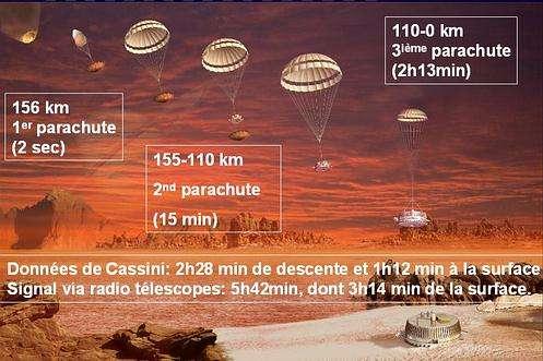 L'atterrissage de la sonde Huygens sur Titan : 3 parachutes, 2 heures 28 minutes de descente (Crédits : ESA)