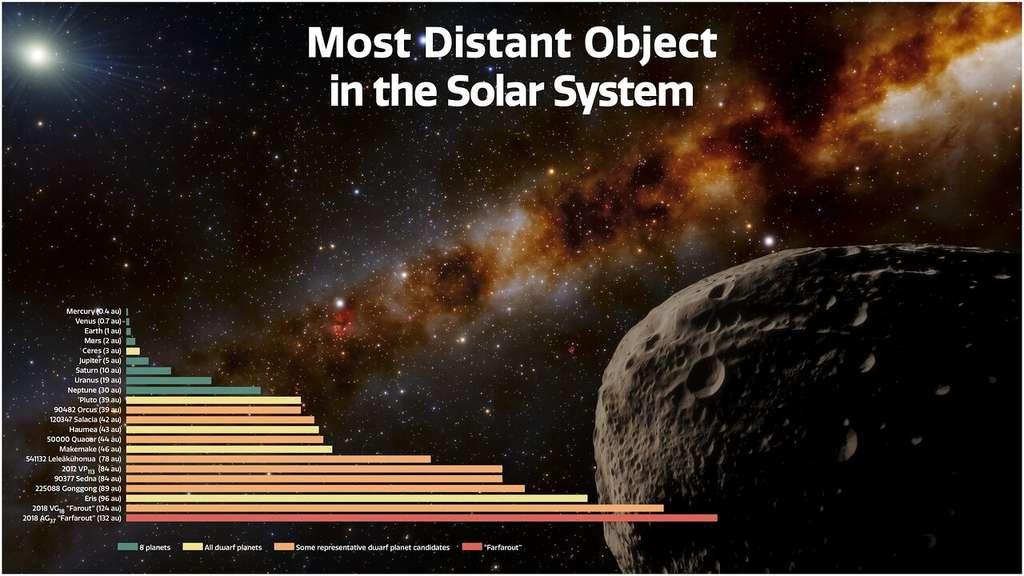 En arrière-plan, vue d'artiste de Farfarout. Le graphique montre la distance, par rapport au Soleil, des planètes (en vert), des planètes naines (en jaune), de plusieurs candidats au statut de planète naine (en orange) et de Farfarout (en rouge). © NOIRLab/NSF/AURA, J. da Silva