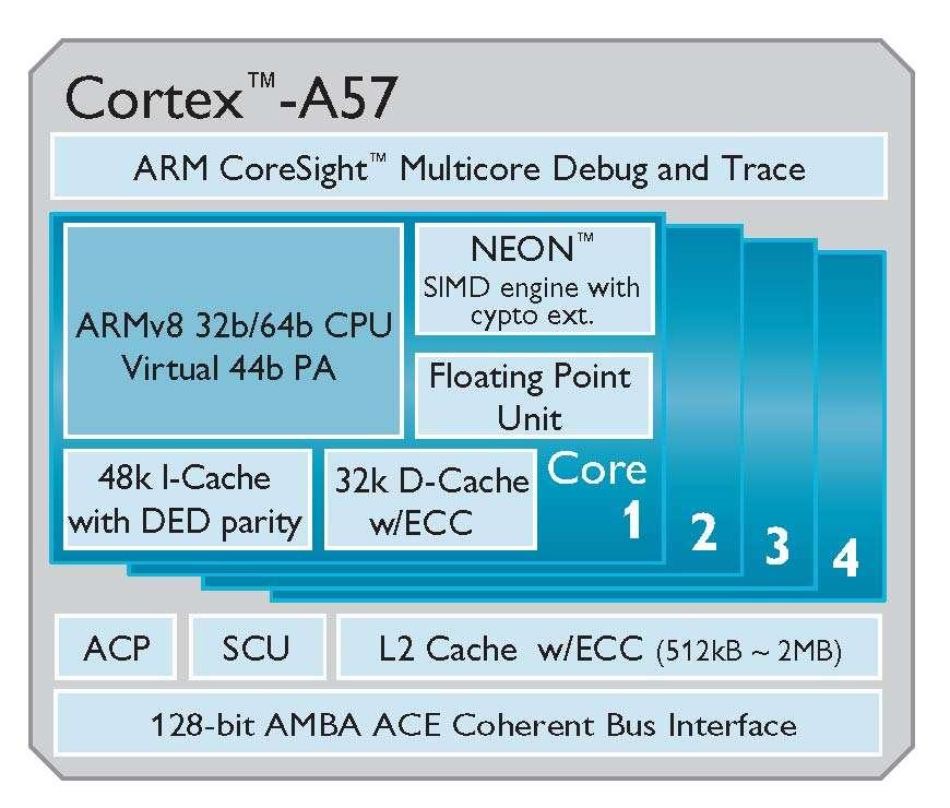 L'ARM Cortex-A57 fonctionne en 64 bits. Elle est dotée du jeu d'instructions ARMv8 et se déclinera en versions allant de 1 à 4 cœurs. © ARM