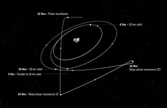 La valse de Rosetta autour de la comète 67P/Churyumov-Gerasimenko. La sonde continue son travail d'observation à 20 km du centre de sa cible. Le 3 décembre, elle changera d'orbite pour s'installer à 30 km à partir du 6 décembre. Ce jour-là, mais c'est un hasard, la Nasa réveillera sa collègue New Horizons, en route pour Pluton. © Esa