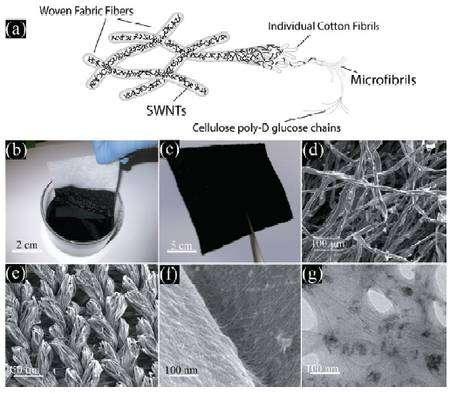 Le schéma de la figure a montre la constitution de fibres de tissu (Woven Fabric Fibers), formées par trois niveaux de structures enchevêtrées : les fibrilles de coton (Individual Cotton Fibrils), les microfibrilles (Microfibrils) et les chaînes de cellulose (Cellulose poly-D-glucose chains). Les nanotubes de carbone (SWNTs) s'accrochent sur les fibres. En b et c, un morceau de tissu rendu conducteur après un bain (10 mn à 120°C) dans une solution de nanotubes de carbone. En d, e et f, des vues rapprochées au microscope électronique à balayage. En g, une coupe vue au microscope électronique à transmission. © Yi Cui et al.