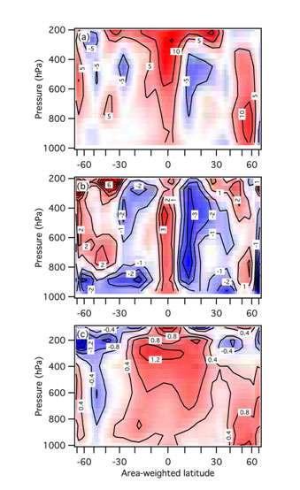 Figure 3. Moyenne de la différence entre les mois décembre, janvier et février de 2007 (DJF07) moins DJF08 pour (a) la quantité de vapeur d'eau (rapport de mélange) en % (q07 –q08)/q07), (b) l'humidité relative (en %, une diminution de 22 % à 20 % est marquée -2) et (c) la température en K. Les régions positives sont en rouge, les négatives en bleu. © D'après A. E. Dessler, Z. Zhang and P. Yang, J Geophys. Res. VOL. 35, L20704, doi :10.1029/2008GL035333, 2008