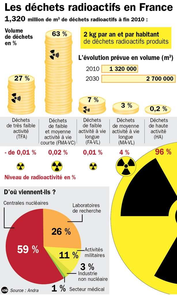 Présentation chiffrée des déchets nucléaires présents en France le 31 décembre 2010 et prévisions pour 2030. © Idé