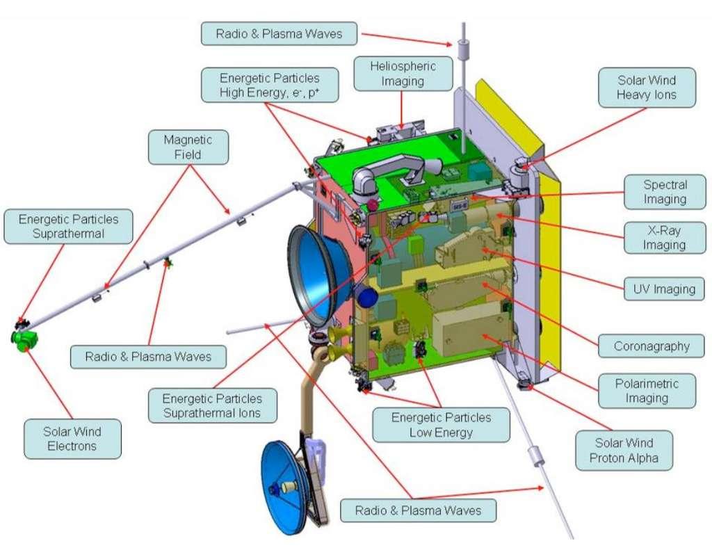 Configuration possible de la sonde Solar Orbiter avec ses instruments scientifiques, pour étudier notamment le champ magnétique solaire (magnetic field), les électrons du vent solaire (solar wind electrons), la couronne solaire (coronagraphy) ou pour établir l'imagerie héliosphérique (heliospheric imaging). © Astrium