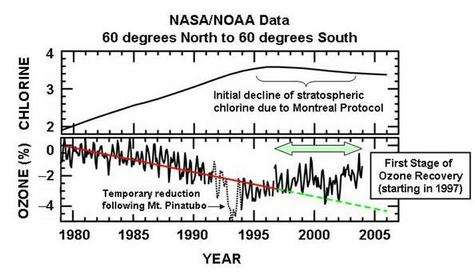 Ces données satellites montrent l'augmentation de chlore stratosphérique entre 1979 et 1997 et la diminution de l'épaisseur de la couche d'ozone qui en résulte. On voit également l'impact positif du protocole de Montréal puisque la couche d'ozone a entamé un processus de régénération. Crédits : NASA/NOAA