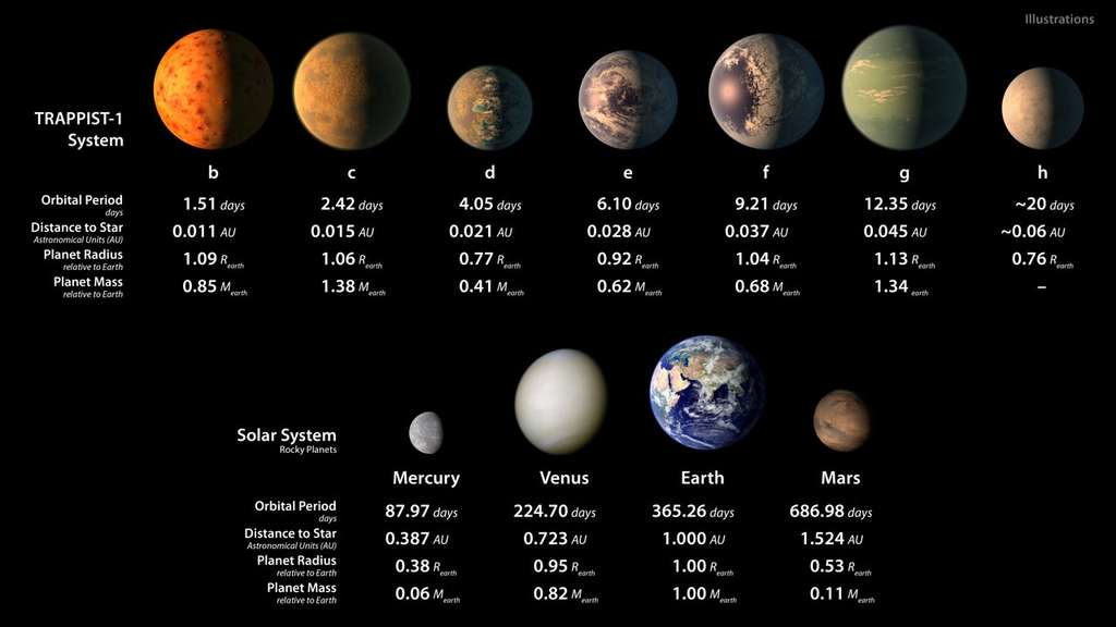 Quelques vues d'artiste de l'aspect supposé – océans d'eau liquide inclus – des sept planètes orbitant autour de Trappist-1, à comparer à des photographies des planètes rocheuses de notre Système Solaire. Des informations relatives à la taille et aux périodes orbitales de chaque planète sont également données, à titre comparatif. L'ensemble des planètes de Trappist-1 est de type exoterre. © Nasa, Eso