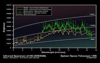 Spectre infra-rouge de HD 209458b