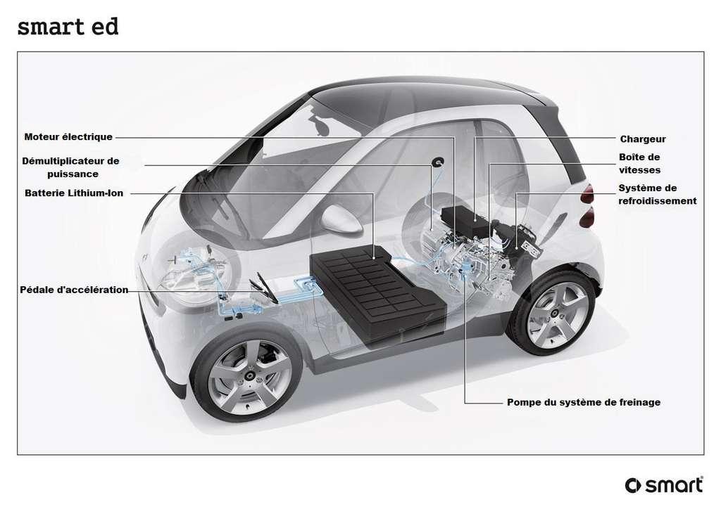 Au coeur des voitures électriques