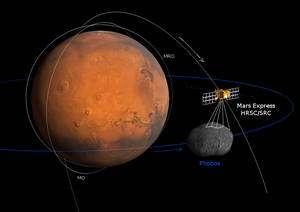 De toutes les sondes qui tournent autour de Mars, Mars Express est la seule qui évolue sur orbite elliptique polaire permettant de réaliser des survols de Phobos. © Esa