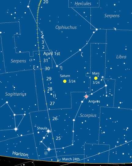 Parcours de 252P/Linear dans le ciel boréal entre le 24 mars (juste au-dessus de l'horizon) et le 20 avril (tout en haut). À noter que le 30 mars, la Lune gibbeuse décroissante s'affichera à côté. © Chris Marriott, SkyMap