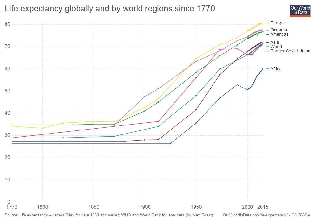 L'espérance de vie a augmenté partout dans le monde. © Our World in Data, CC by-sa 4.0
