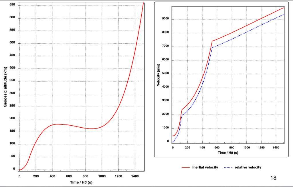 Évolution de l'altitude (geodesic altitude) et de la vitesse (velocity) du lanceur Ariane 5 pendant son vol propulsé, avec la vitesse inertielle (inertial velocity) et la vitesse relative (relative velocity) par rapport à l'heure zéro, en secondes. © Astrium